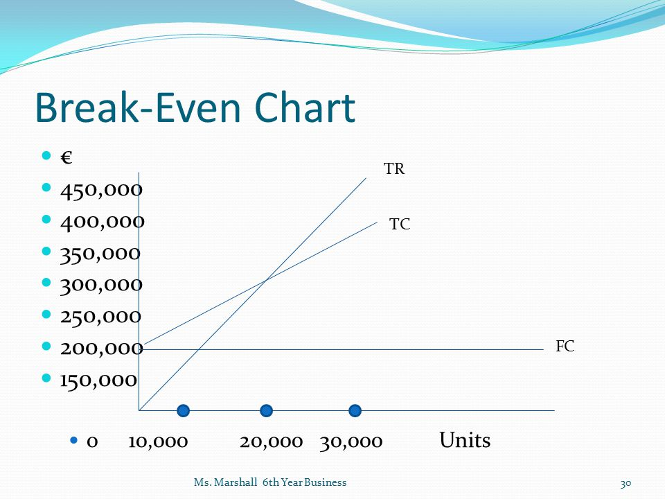 Break-Even Chart € 450,000. 400,000. 350,000. 300,000. 250,000. 200,000. 150,000. 0 10,000 20,000 30,000 Units.