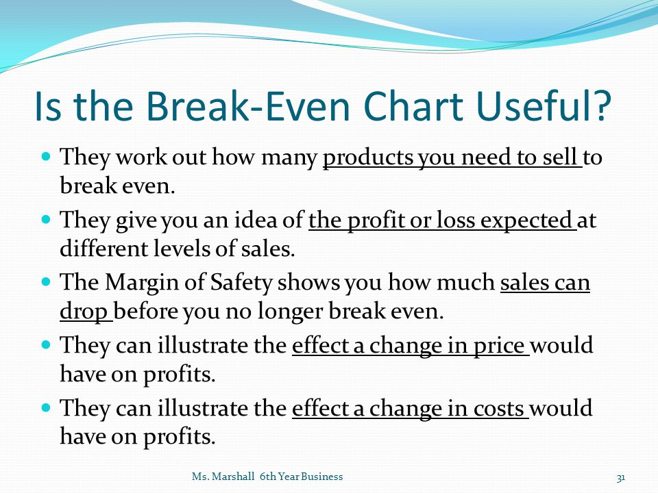Is the Break-Even Chart Useful