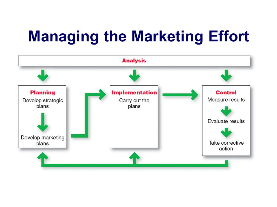 Developing Marketing Strategies And Plans Ppt Video Online Download