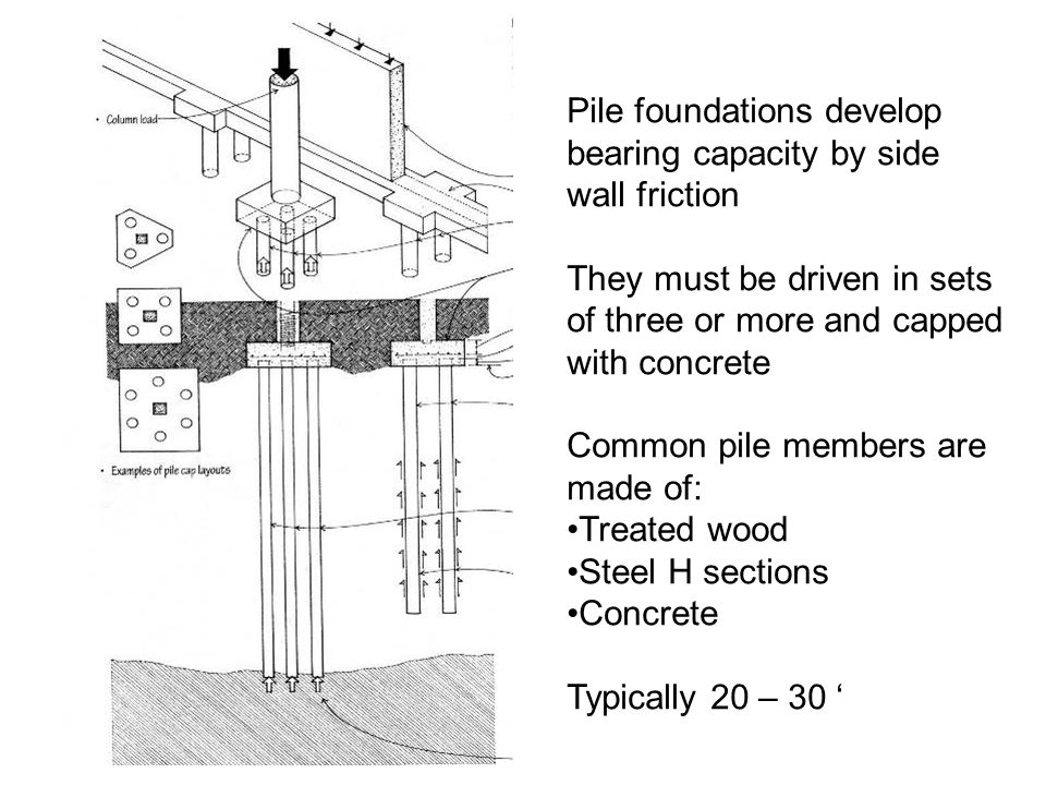 pile foundations Pile groups piled foundations can be classified according to the type of pile (different structures to be supported, and different ground conditions, require different types of resistance) and the type of construction (different materials, structures and processes can be used) piles.
