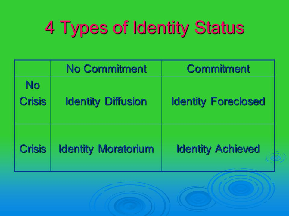 an introduction to the analysis of james marcias identity status of moratorium A typology for couples using the ego identity status construct by richard f mcgourty a dissertation submitted to the faculty of the graduate school.