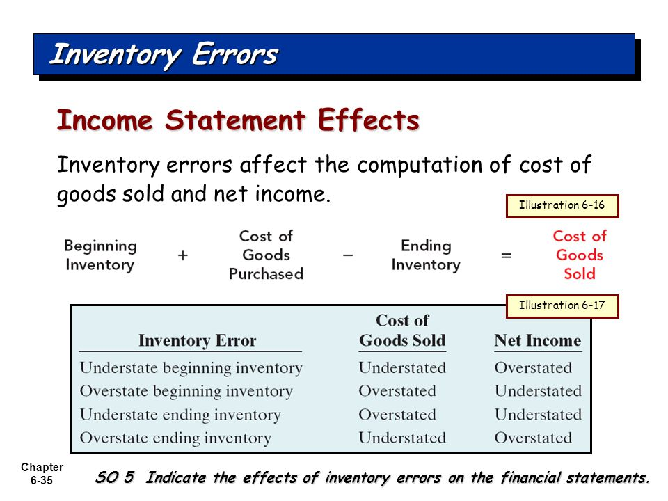 Impact of financial statement