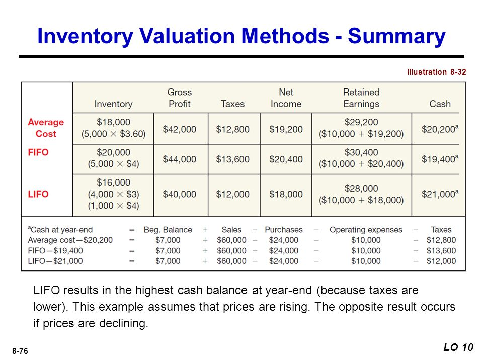 inventory valuation method essay example Abc analysis is an inventory categorization method which consists in dividing  items into three categories (a, b, c):  a-items are goods which annual  consumption value is the highest the top 70-80% of the annual consumption   example 1.