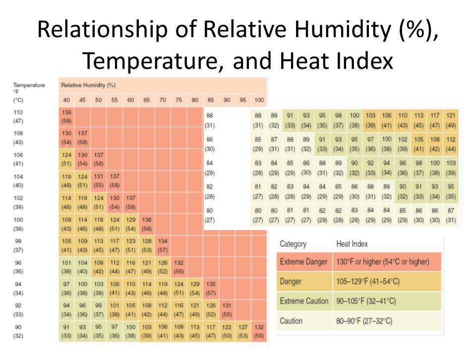 temperature humidity and air quality index relationship Specifically body mass index or bmi,  humidity affects how we perceive temperature if the air is too  low humidity can make the air feel colder than.