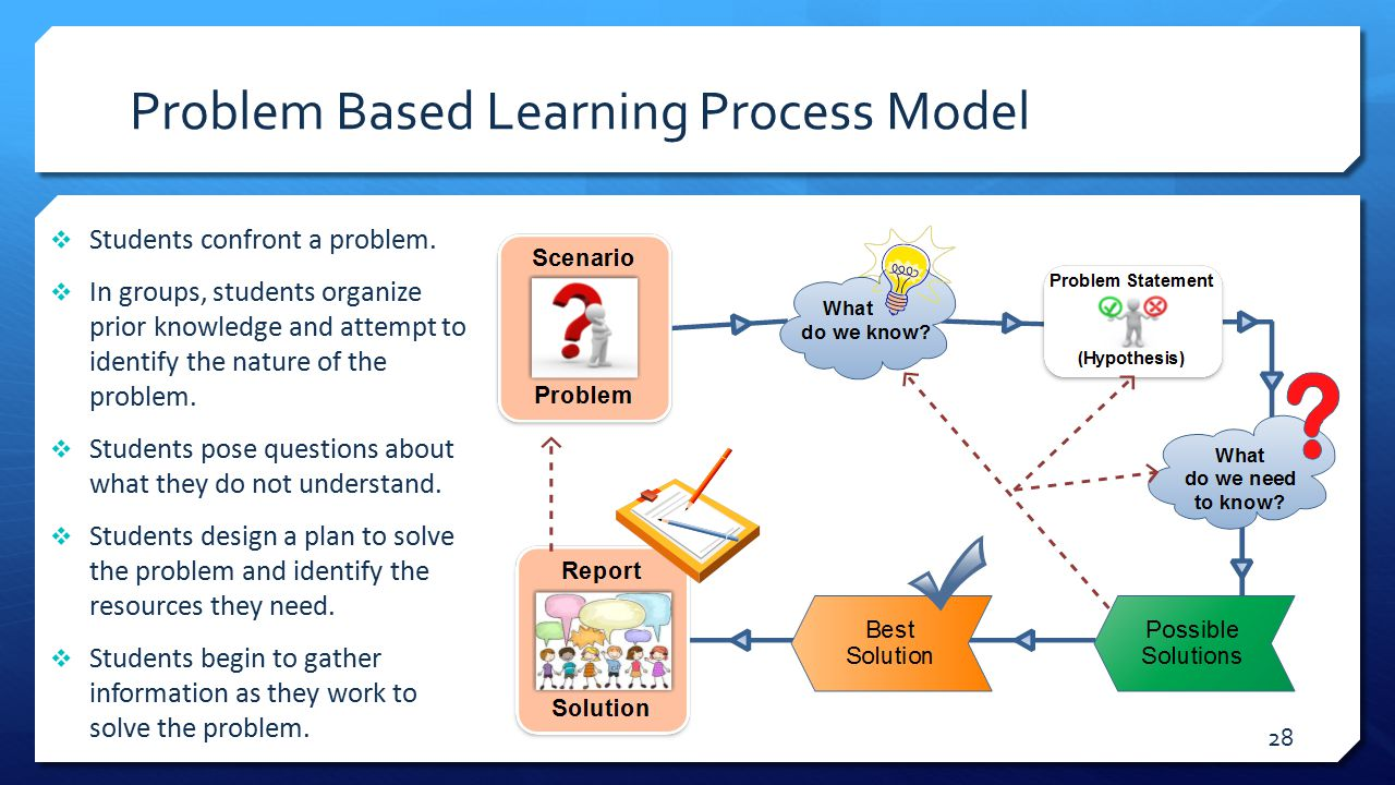 problem based learning What is problem based learning, and why is pbl so effective.