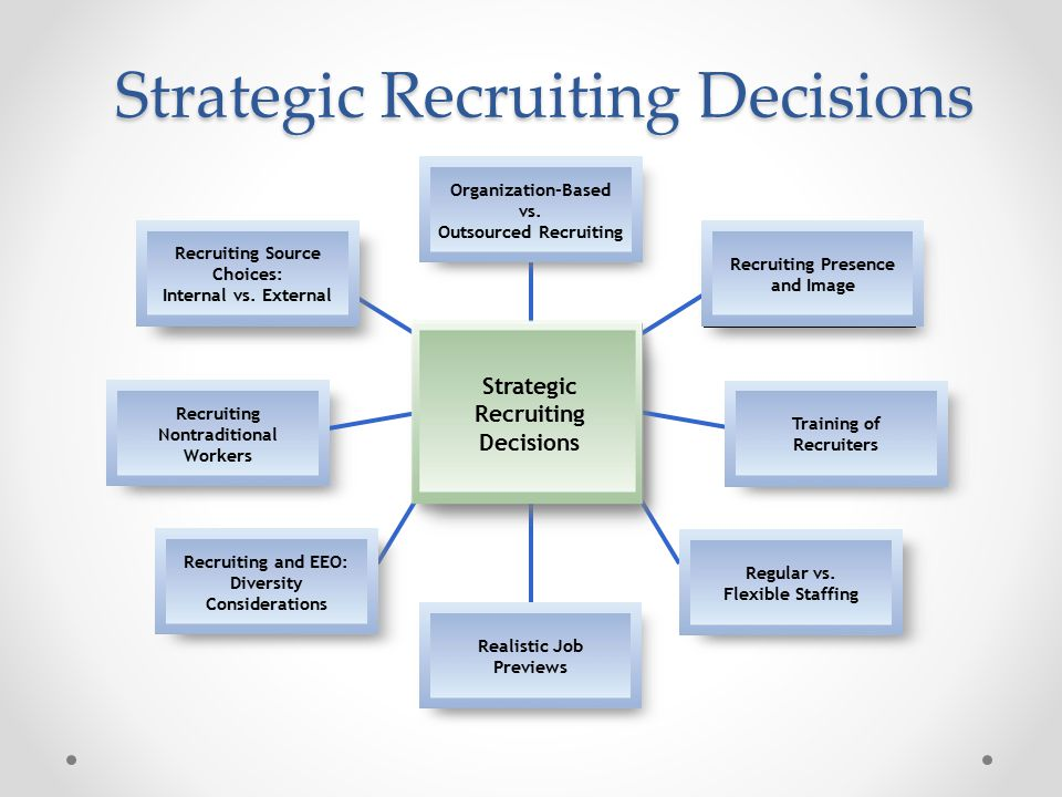 recruiting source choices internal vs external It assures an organization of candidates to fill an internal or external position the  hard part is filling the pipeline it requires effective recruiting management.