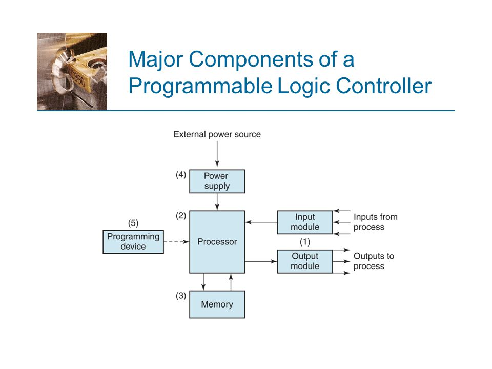 Major Components of a Programmable Logic Controller