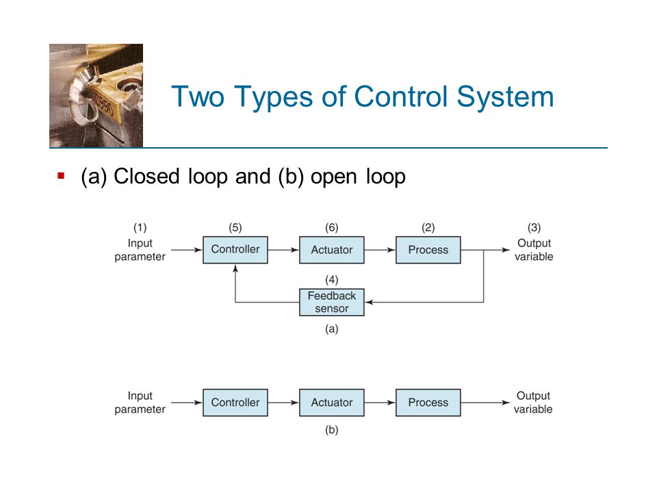 Two Types of Control System