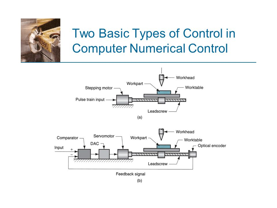 Two Basic Types of Control in Computer Numerical Control