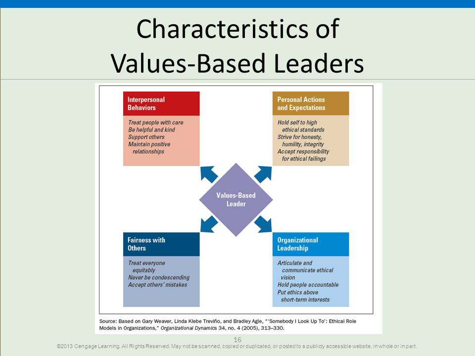 values based leadership essay There are many identified styles of leadership, and servant leadership is one  that has  decision making based on the organization's values and ideals.