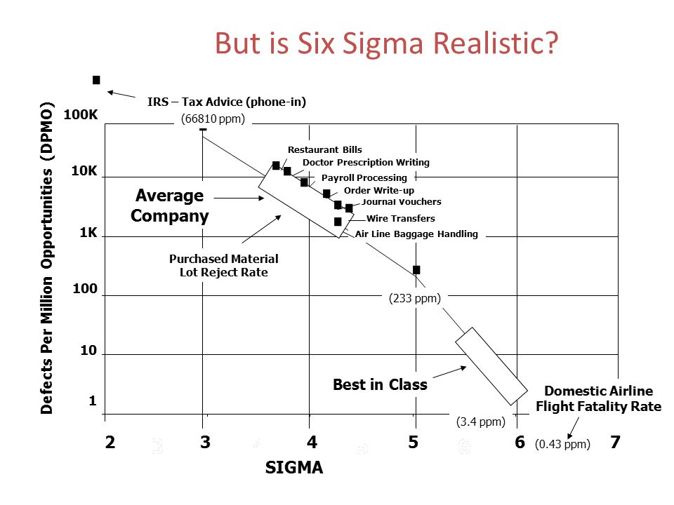 But is Six Sigma Realistic