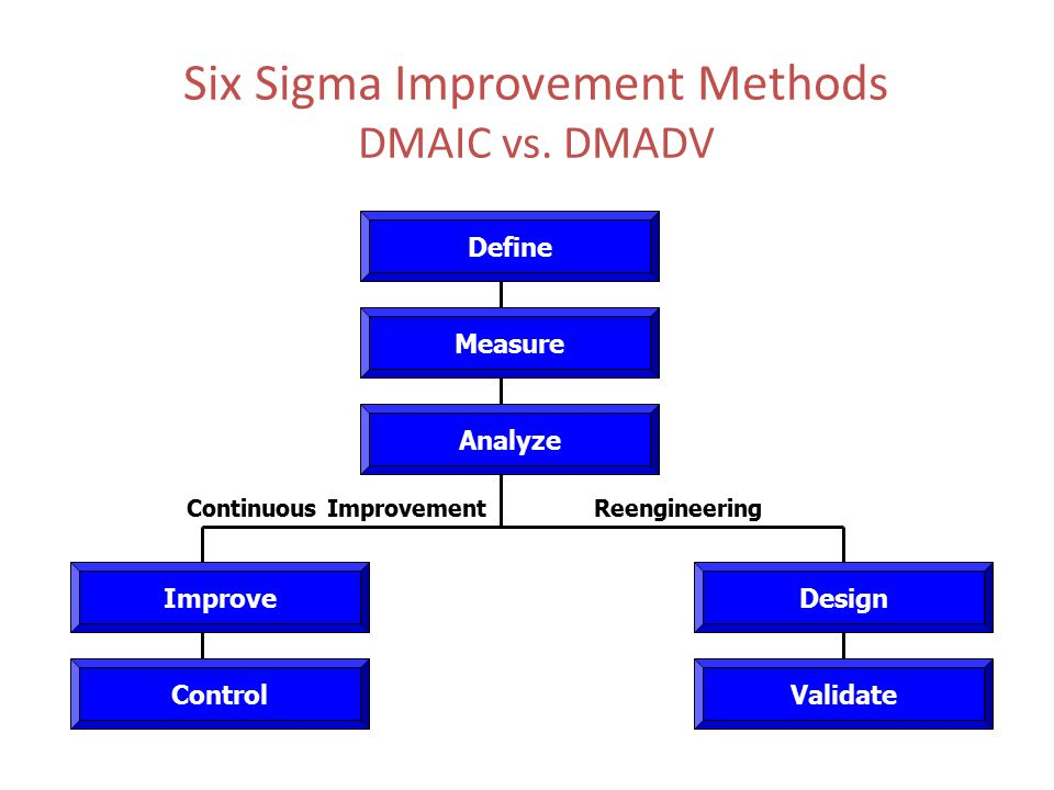Six Sigma Improvement Methods DMAIC vs. DMADV