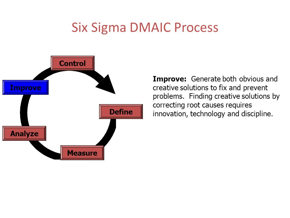 Six Sigma DMAIC Process