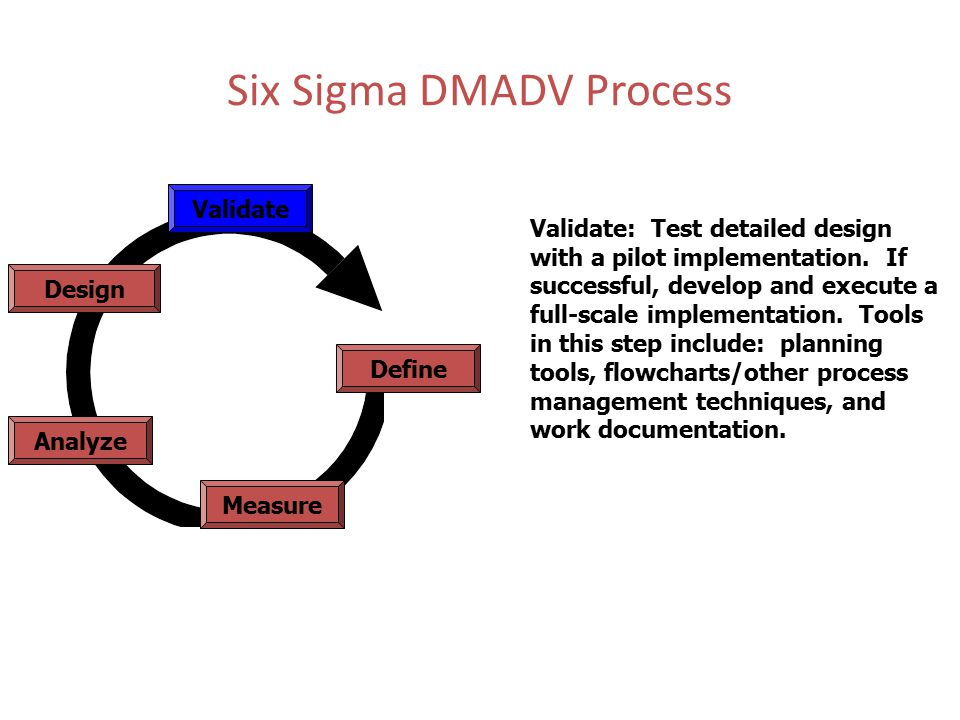 Six Sigma DMADV Process