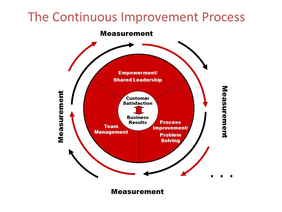 . . . The Continuous Improvement Process Measurement Measurement