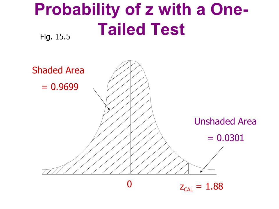 Probability of z with a One-Tailed Test