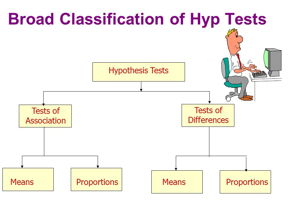Broad Classification of Hyp Tests