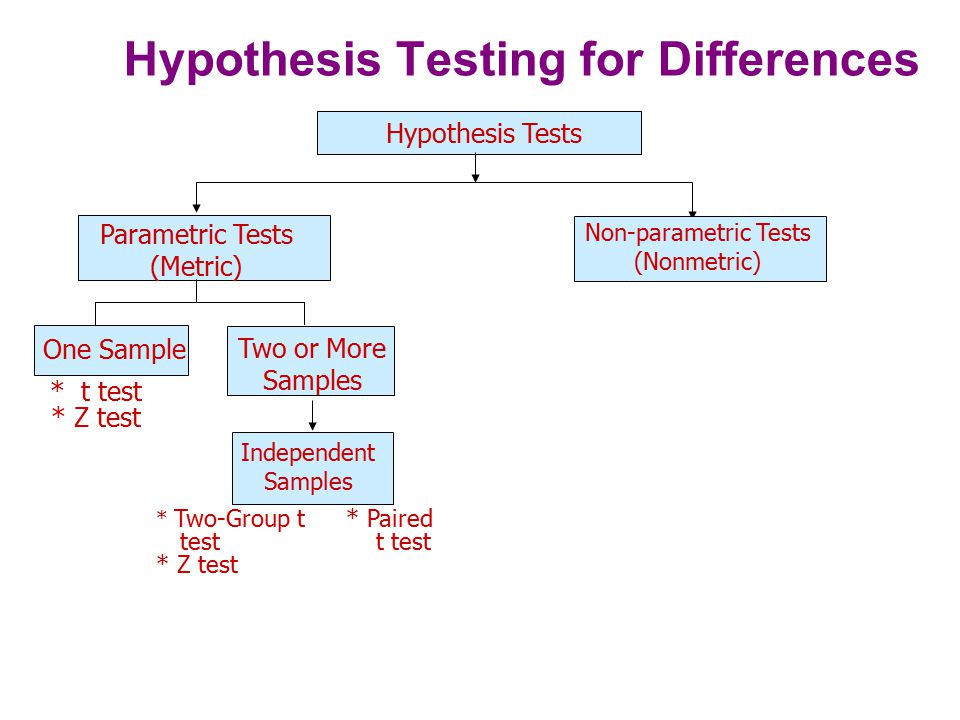 Hypothesis Testing for Differences