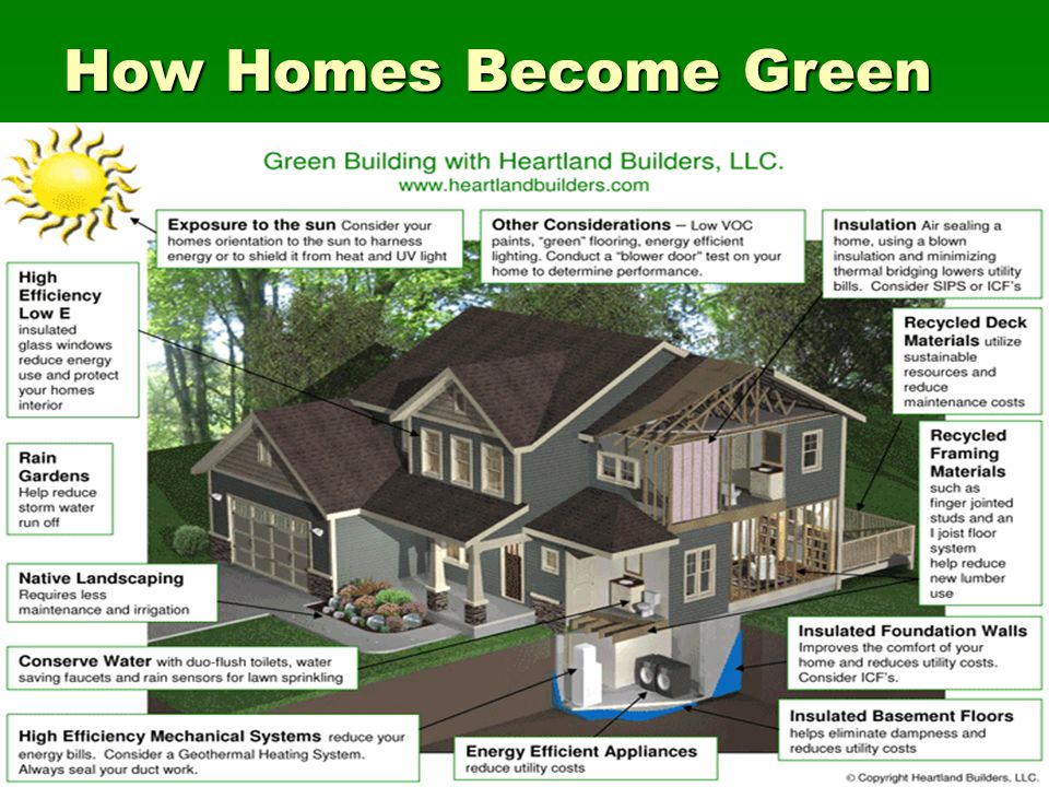 How Homes Become Green