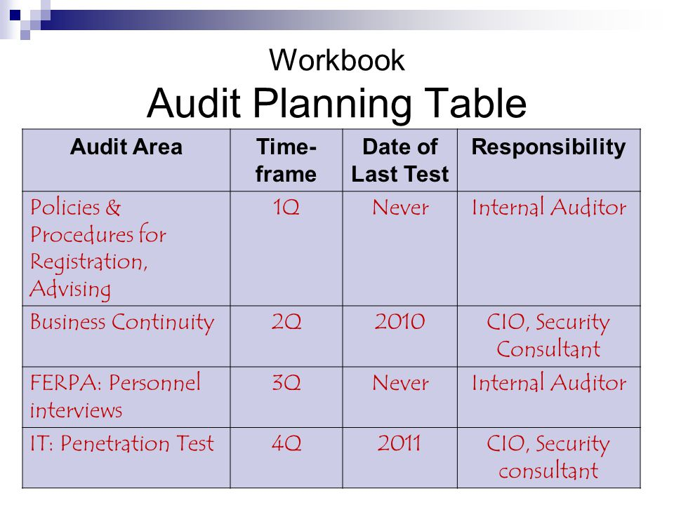 how to choose sample size for audit