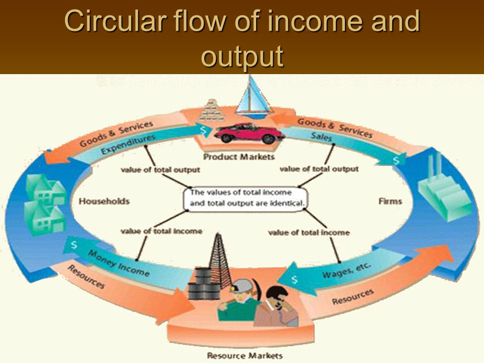 circular flow of income in open economy Circular flow in an open economy |this article explains how an economy can become in a disequilibrium and how recessions and booms happens in a market economy | |the circular flow of income model is a model used to show the flow of.