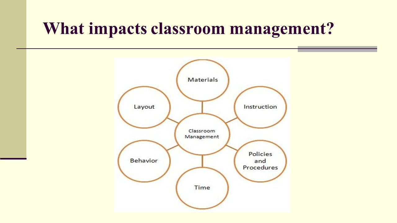 Discipline a component of classroom management ppt video online 11 what impacts classroom pooptronica