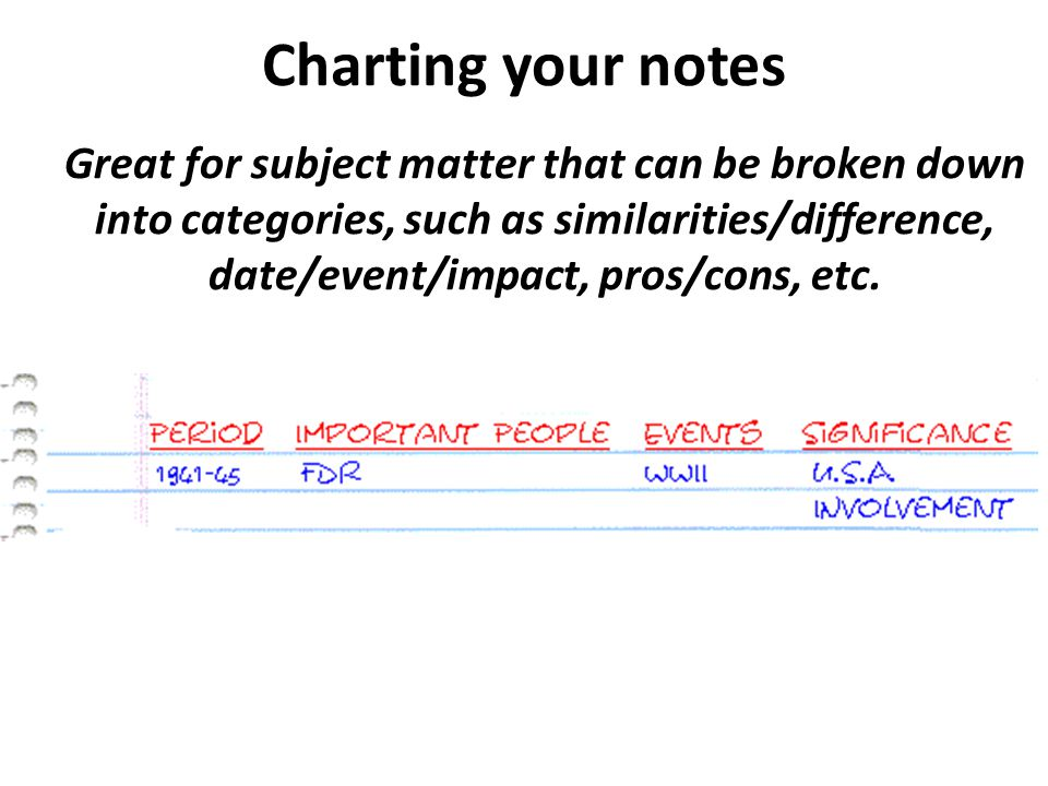 Charting your notes