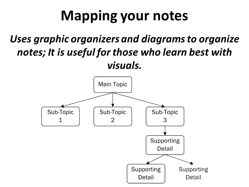Mapping your notes Uses graphic organizers and diagrams to organize notes; It is useful for those who learn best with visuals.