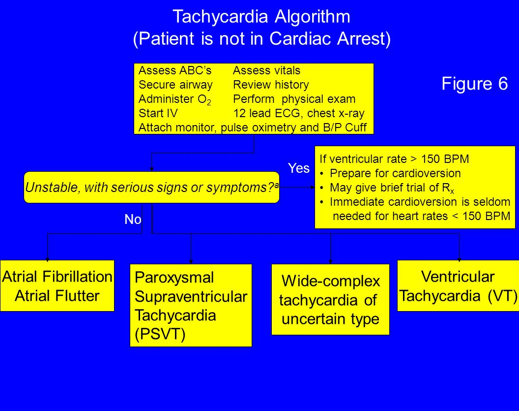 Tachycardia Algorithm (Patient is not in Cardiac Arrest)