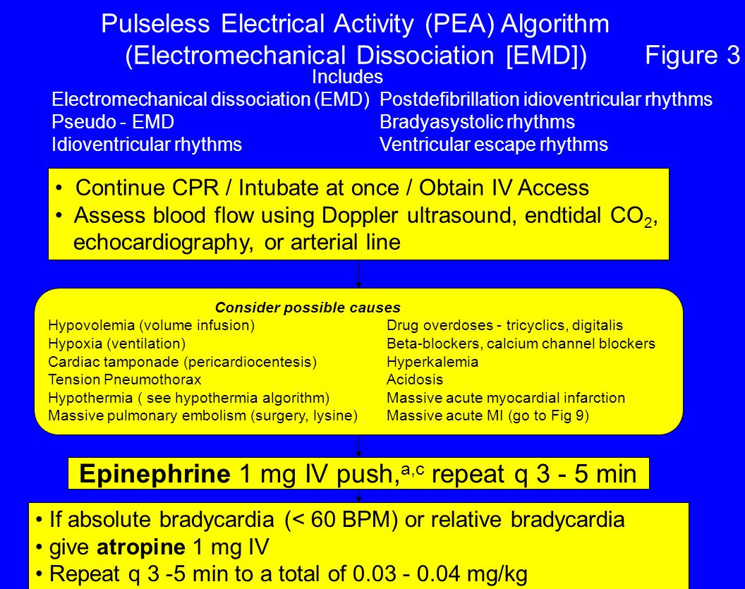 Epinephrine 1 mg IV push,a,c repeat q min