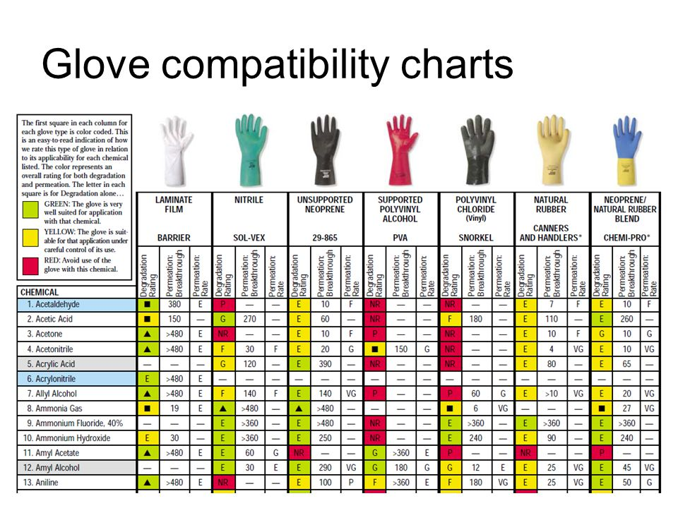 5719295 on Hazardous Chemical Chart