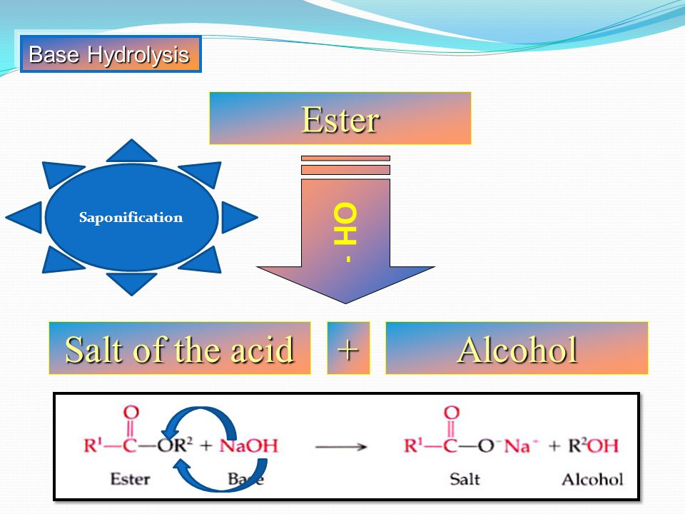 Base Hydrolysis Ester Saponification OH - Salt of the acid + Alcohol
