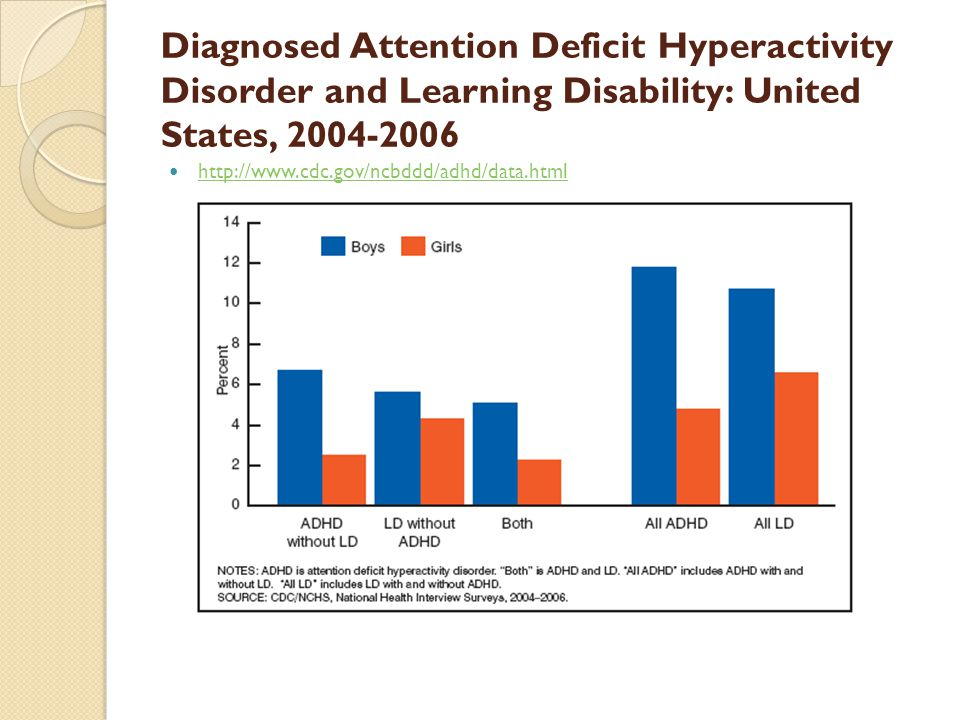 Adhd stephanie stockburger md faap assistant professor ppt 6 diagnosed attention deficit hyperactivity disorder and learning disability united states 2004 2006 sciox Choice Image