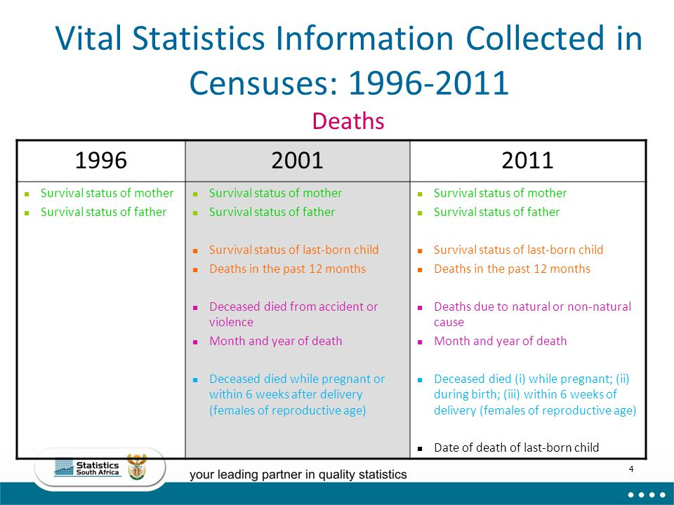 Vital Statistics Information Collected in Censuses: