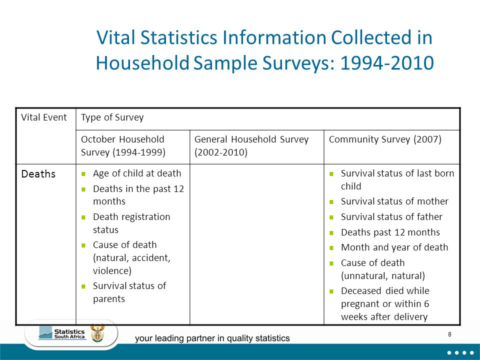 Vital Statistics Information Collected in Household Sample Surveys: