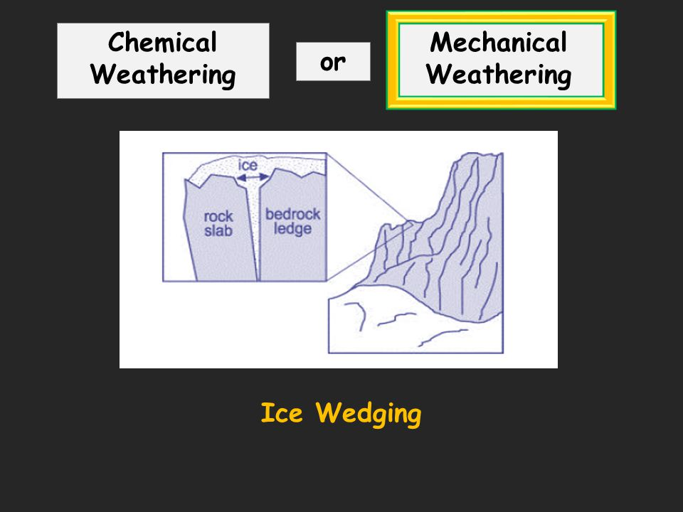Mechanical weathering Ice-wedging, freeze thaw Chemical weathering ...
