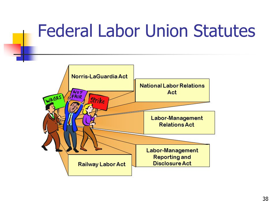 national labor relations act and ch