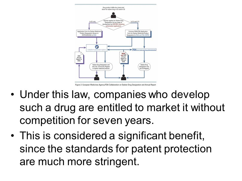 Calendar Year Under Companies Act : Drug discovery and development ppt video online download
