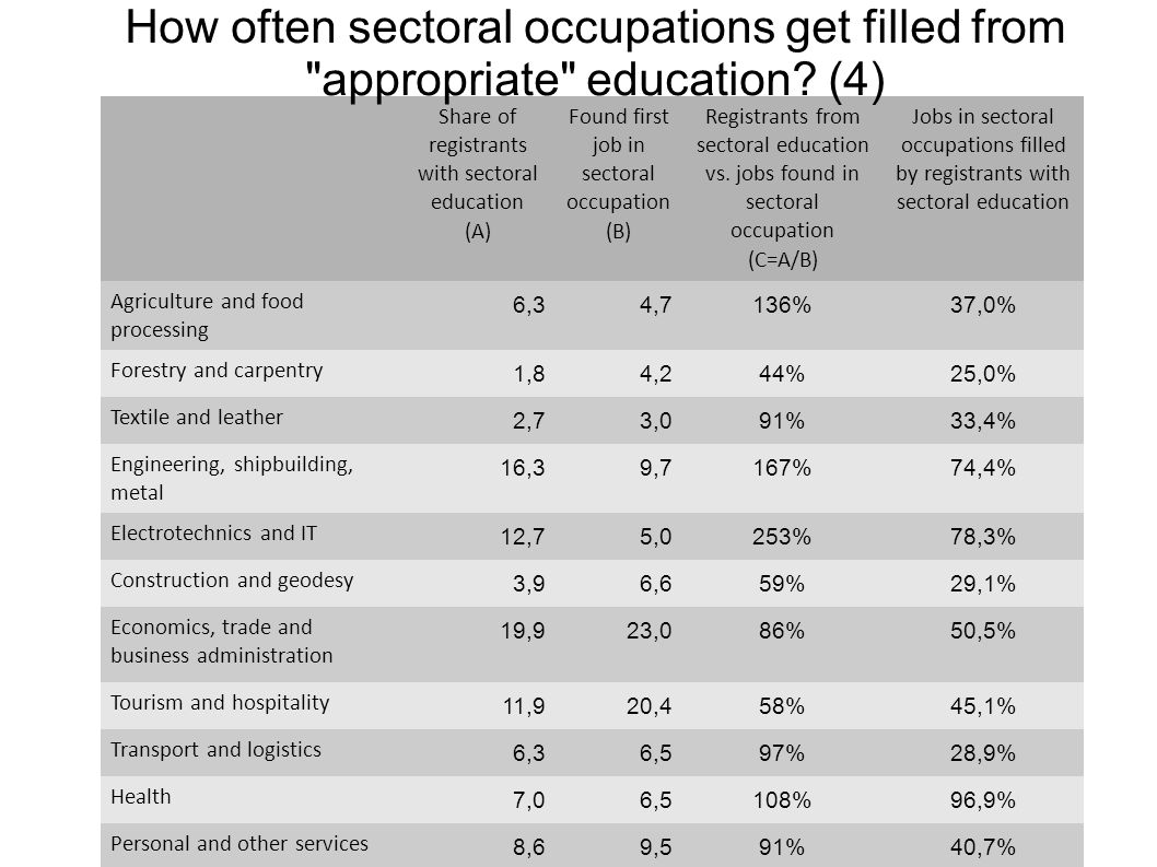How often sectoral occupations get filled from appropriate education