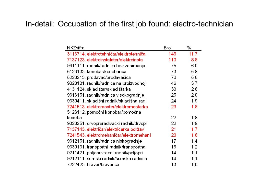 In-detail: Occupation of the first job found: electro-technician