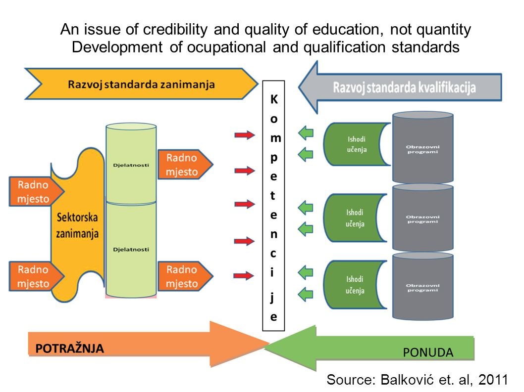 An issue of credibility and quality of education, not quantity Development of ocupational and qualification standards