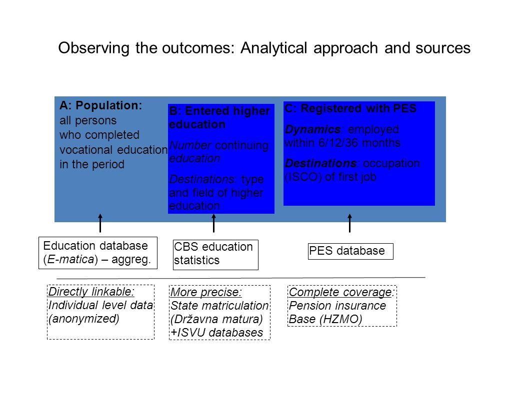 Observing the outcomes: Analytical approach and sources