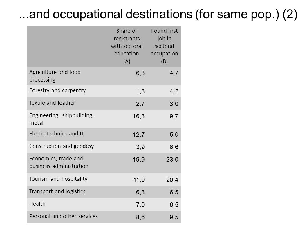 ...and occupational destinations (for same pop.) (2)