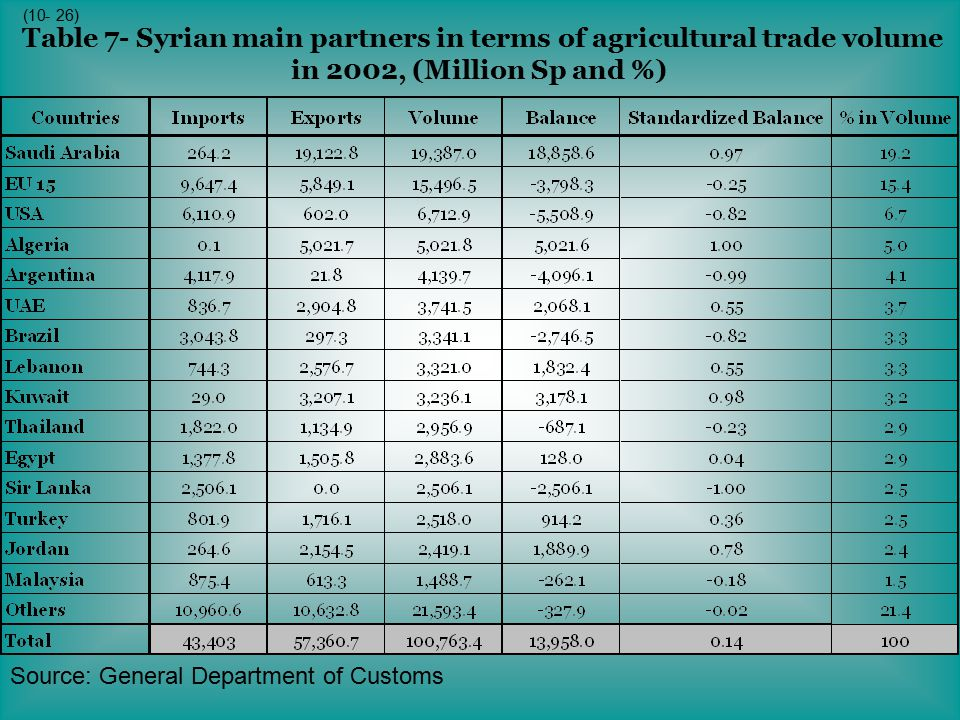 Table 7- Syrian main partners in terms of agricultural trade volume in 2002, (Million Sp and %)