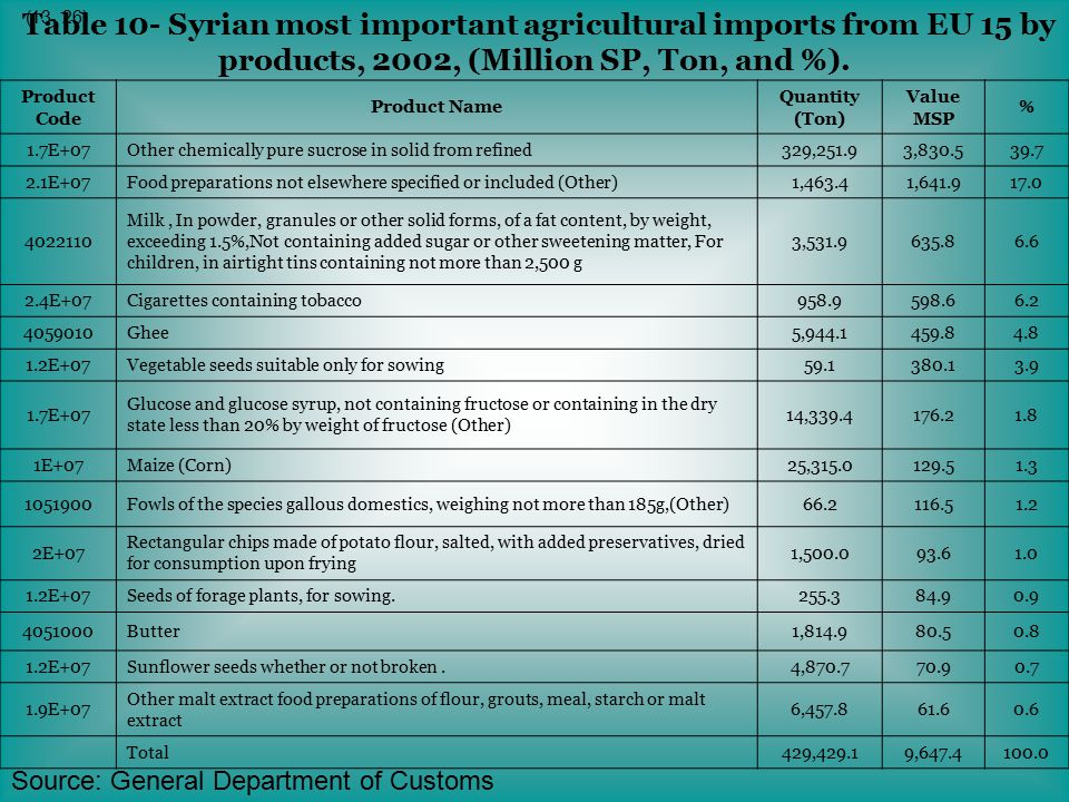 Table 10- Syrian most important agricultural imports from EU 15 by products, 2002, (Million SP, Ton, and %).