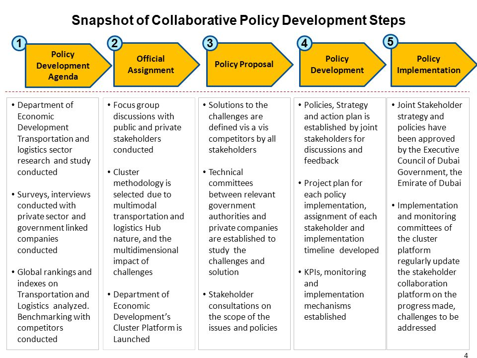 Snapshot of Collaborative Policy Development Steps