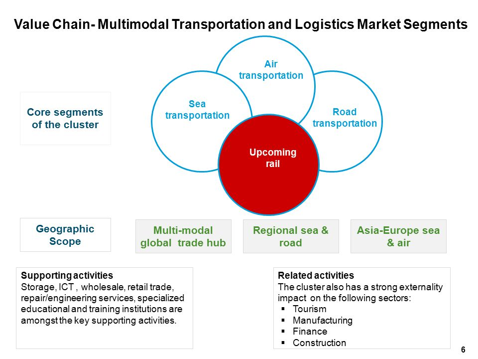 Value Chain- Multimodal Transportation and Logistics Market Segments