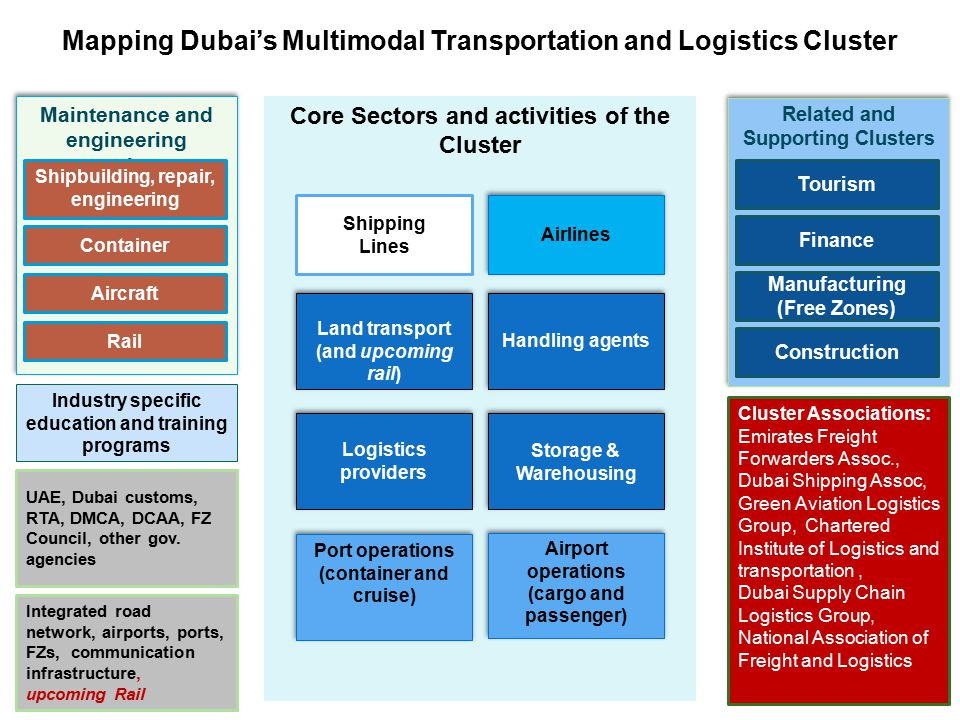 Mapping Dubai's Multimodal Transportation and Logistics Cluster