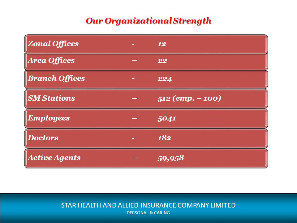 Our Organizational Strength