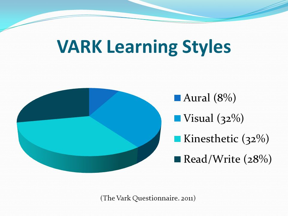 analysis of vark learning styles Vark identifies four learning styles, v-visual, a-aural/auditory, r-read/write, and k-kinesthetic this analysis was created by neil fleming and is a set of 16 questions answers are used to create a profile of each participants learning style.